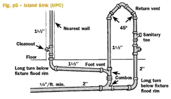 Kitchen Sink Complete Plumbing