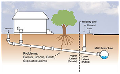 Main Sewer Line Issues