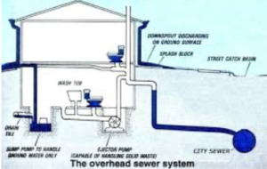 Overhead Sewer System